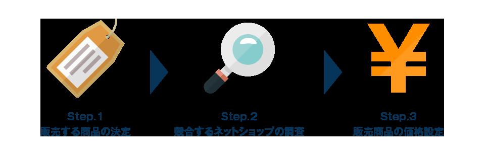 ステップ1:販売する商品の決定 ステップ2:競合するネットショップの競合調査 ステップ3:販売商品の価格設定